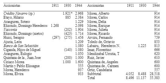Accionistas del Irati entre 1911 y 1944, evolución (Garnes Irurzun , 2008)
