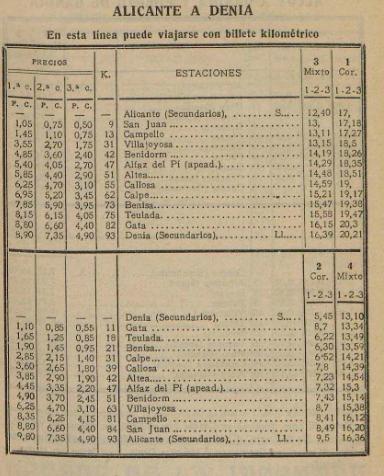 Alicante a Denia, Cuadro insertado en el Almanaque Las Provincias año 1936