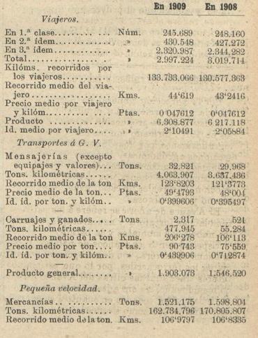 Andaluces cuadro I comparativo 199-1908, Los Transportes Férreos,08.10.1910