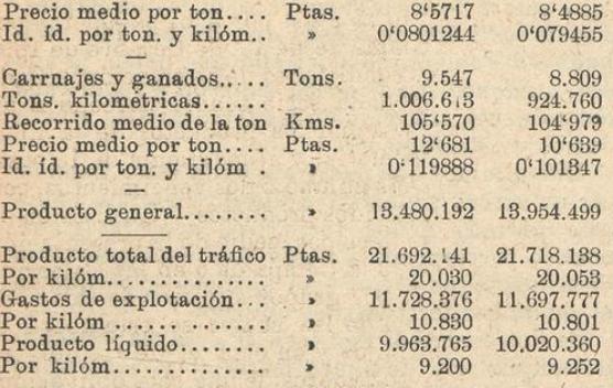 Andaluces cuadro II comparativo 199-1908, Los Transportes Férreos,08.10.1910