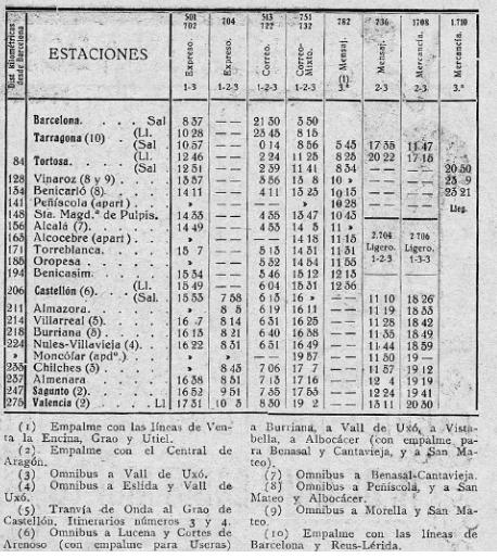 barcelona-a-valencia-norte-ano-1929