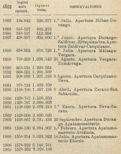 Bilbao a Durango. apertura de tramos. Los Transportes Férreos, 16.08.1910