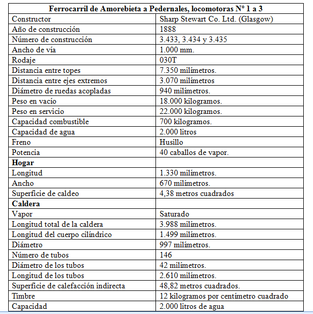 Caracteristicas de la locomotora Zugastieta , fondo H. del T. Juan Jose Olaizola