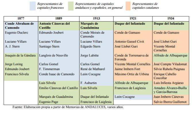 Consejos de Administracion entre 1877 y 1936, cuadro elaborado por Domingo Cuellar Vilar (1)