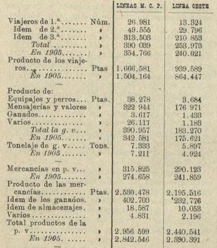 Cuadro 1º ( Los Transportes Ferreos 01.09.1907)