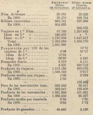 Cuadro Comparativo en 1907, Los Transportes Ferreos, 16.07.1908