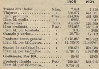 Cuadro comparativo de la explotación de Fc Vasco Asturiano. Los Transportes Férreos, 01.10.1909)