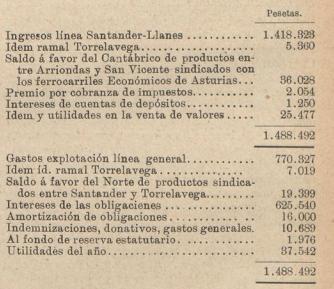 Cuenta de explotación en 1907, los Transportes Férreos, 24.05,1908