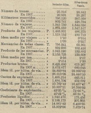 Datos comparativos entre 1908 y 1907 del Fc de Santander a Bilbao