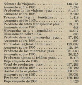 Datos de explotacion de esta linea en 1906, publicados en Los Transportes Férreos del 16.08.1907