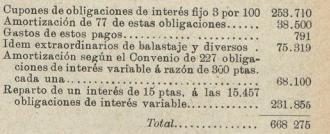 Distribucion del producto liquido en 1906