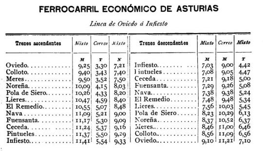 economicos-de-asturias-ano-1899-itinerarios-bne