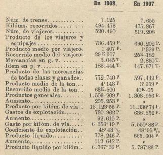 Economicos de Asturias comparativo de gestión.Los Transportes Férreos, 24.09.1909