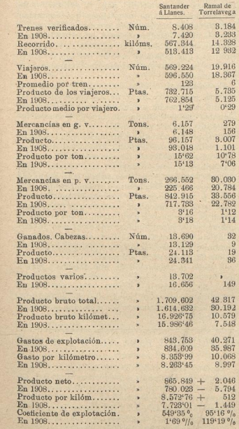 Explotación del Cantábrico en 1909, Los Transportes Férreos, 08.05.1910
