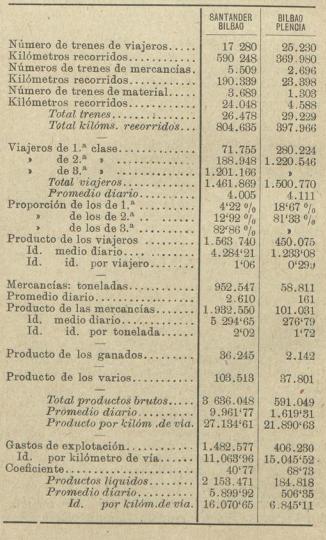 Explotación reflejada en la Revista Los Transportes Férreos del 08.08.1907