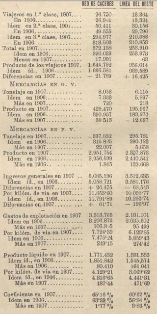 Explotación reflejada en la Revista Los Transportes Férreos del 16.08.1907