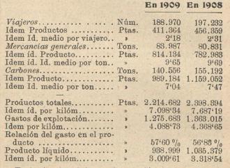 La Robla, Comparativo 1908-1909, Los Transportes Férreos, 01.08.1910