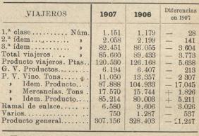 Linea de Cariñena a Zaragoza, cuadro comparativo de la explotacion y productos, Los Tranvias Férreos, 08.05.1908