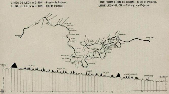 Linea de León a Gijón , puerto de Pajares, año 1930, Guia Norte