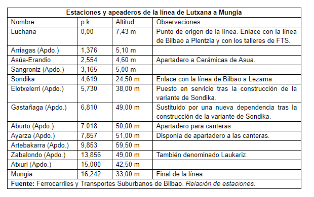 Luchana a Munguía , Historias del Tren , Juan Jose Olaizola Elordi