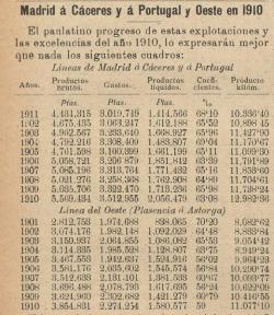 MCP y del Oeste de España , cuadro insertadoen Los Transportes Férreos, 08.08.1911