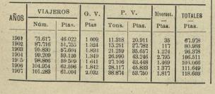 Mollet a Caldas de Montbuy. cuadro de ingresos. Los Transportes Férreos, 08.03.1908