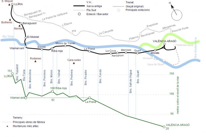 Plano de la línea, elaboración de Juan José Barges Dávila