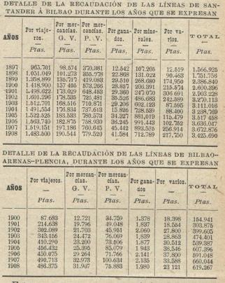 Progresión de explotacion entre1897 y 1908 del FC de Santander a Bilbao