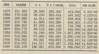 Resultados de la explotacion del MC á S. (Los Ttes Ferreos, 01.09.1907)