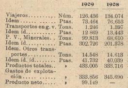 San Julian de Muskes á Castro Urdiales y Traslaviña, explotación 1908-1909 . Los Transportes Férreos,08.07.1910