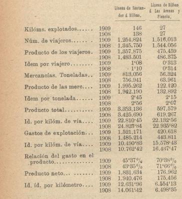 Santander á Bilbao comparativo 1908-1909, Los Transportes Férreos 24.07.1910