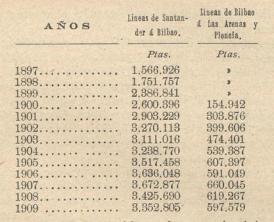 Santander a Bilbao. Los Transportes Férreos, 24.07.1910