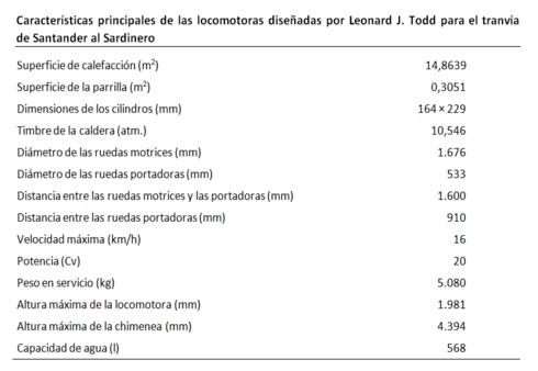 Santander al Sardinero caracteristicas de las locomotoras Leonard J. Tood