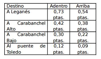 Tarifas del Tranvía de Leganés , Arroyo Martin , pág 27