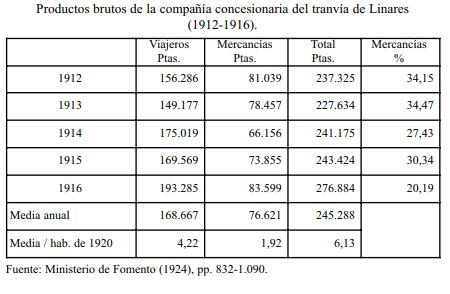 Tranvia de Linares. insertado por Javier Coronas Vida en TST nº 12, pág