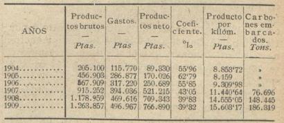 Vasco Asturiano . Productos 1904-1909. Los Transportes Férreos, 24.07.1910