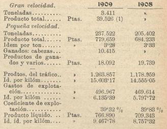 Vasco Asturiano, comparativos II, LosTransportes Férreos, 24.07.1910