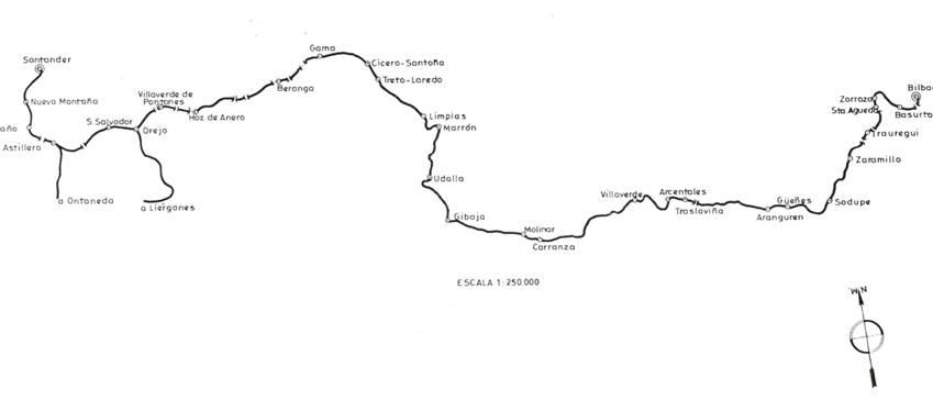 Esquema de la linea de Santander a Bilbao